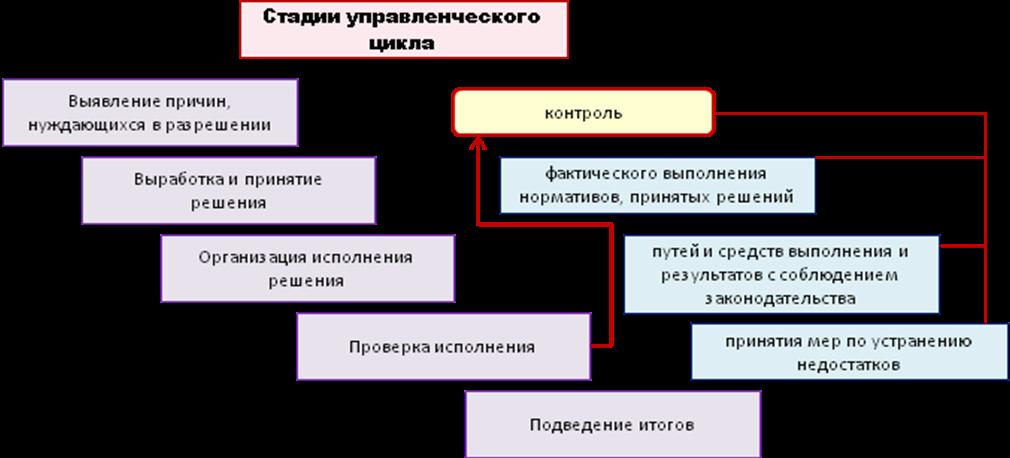 Контрольный тест по усвоению пройденных тем и материала Рис 8 2 Контроль как стадия управленческого цикла