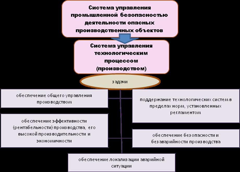 Государственные органы управления безопасностью в техносфере Системы управления технологическим процессом производством входят в общую систему управления промышленной безопасностью деятельности опасных