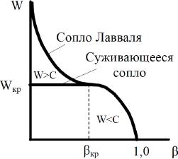 Суживающееся сопло решение задач примеры решения задач 2 класс математика