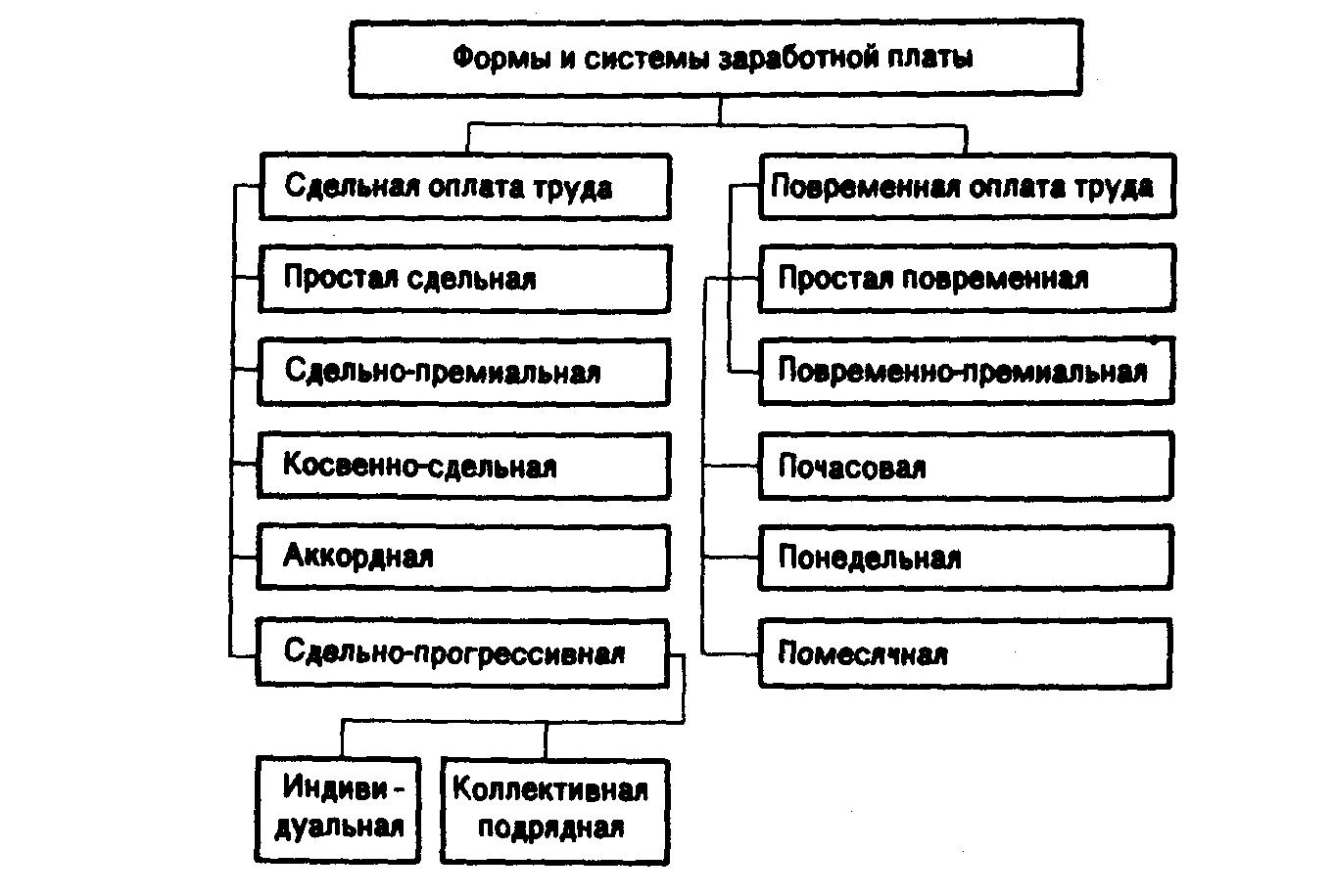 планування фонду оплати праці на залізниці представляющие данный