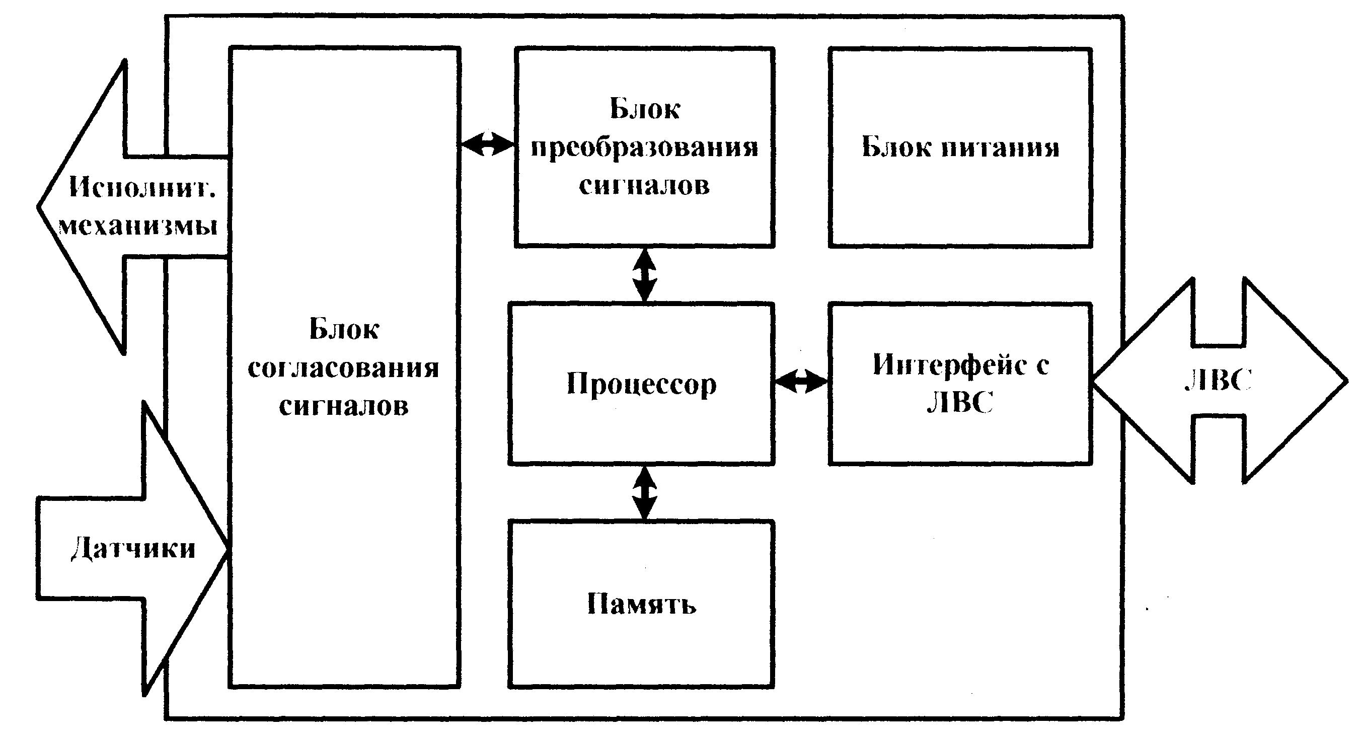 Глава Автоматизированная система управления технологическими  Структура ПЛК приведена на рисунке 1 1