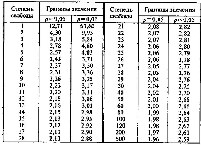 Суммарный объем выборок должен быть не менее 30 (для β1 = 0,95) и не менее (для β2 = 0,99).