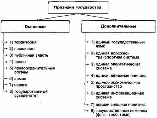 Понятие государства и его признаки курсовая работа 6924