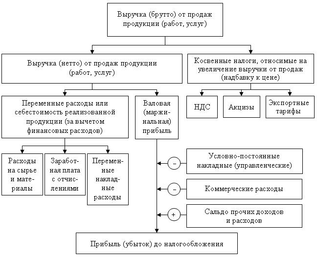 шпаргалка проверка дохода от реализации продукции, работ и услуг