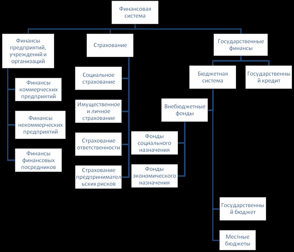 Финансовая система сущность подсистемы сферы звенья  Именно роль субъекта в общественном производстве выступает в качестве первого объективного критерия классификации финансовых отношений