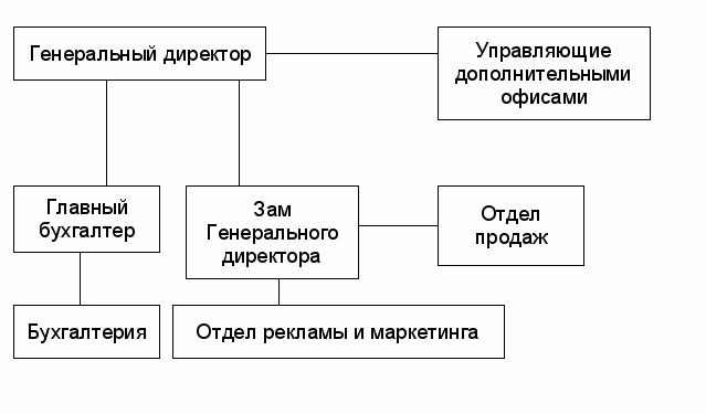 Организация и управление производством Рисунок 1 Организа Главным