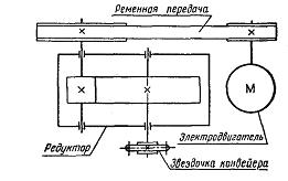 Кинематический расчет привода цепного конвейера практика машиниста конвейера