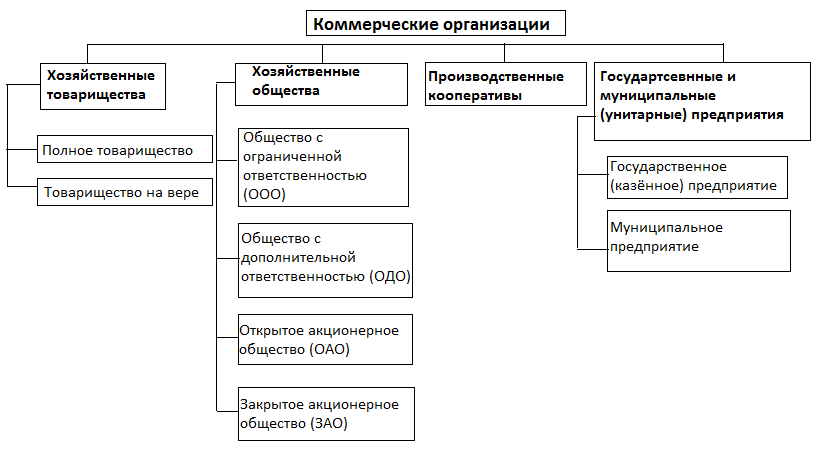 коммерческие и некоммерческие организации список