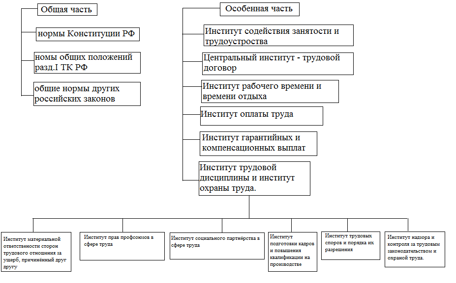 История трудового права в россии реферат 8212