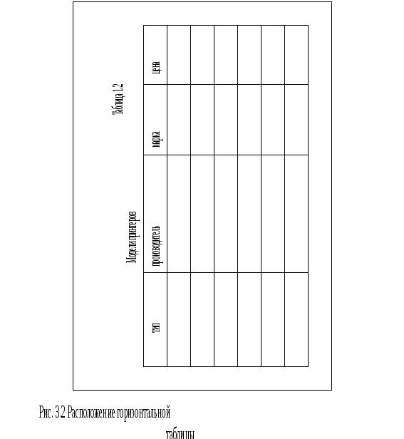 Оформление дипломного проекта на компьютере обозначение если есть запятая единица измерения например Объем производства ц Обычно заголовки граф записывают параллельно строкам таблицы