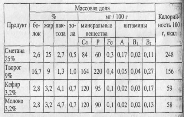 Химический состав и пищевая ценность кисломолочных продуктов