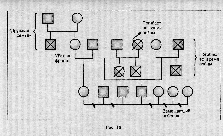 Семейные мифы — это третий параметр семейной системы