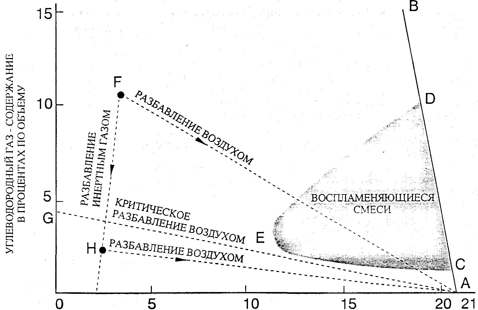 диаграмма экстренного торможения автомобиля