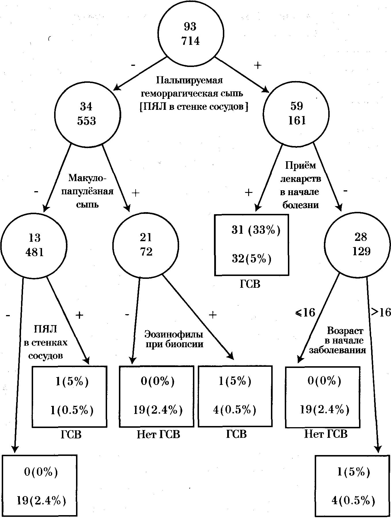 ревматическая полимиалгия схема лечения