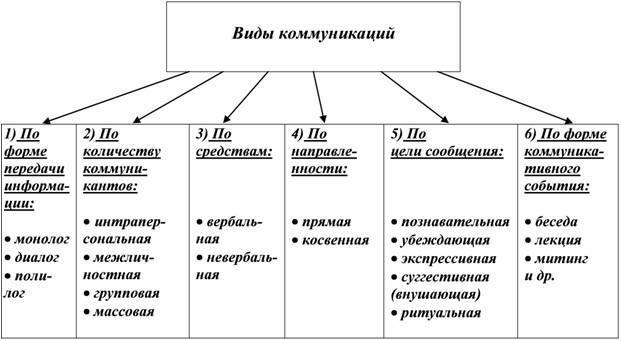 основные формы деловой коммуникации шпаргалка