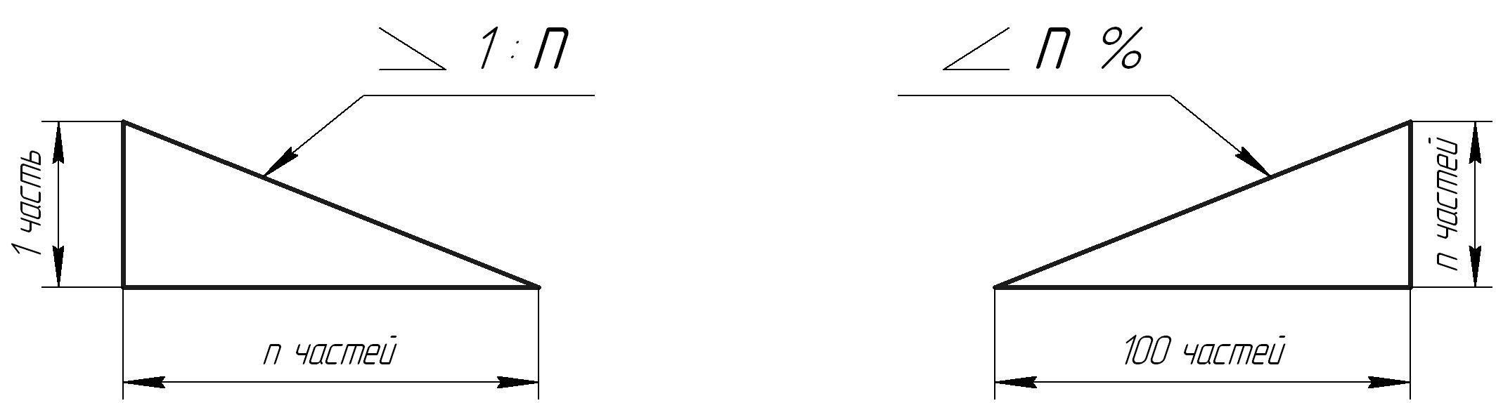 Условные обозначения в черчении