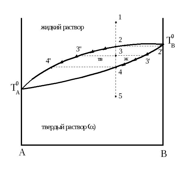 Решение задач по диаграмме плавкости как решить задачу про 100 рублей