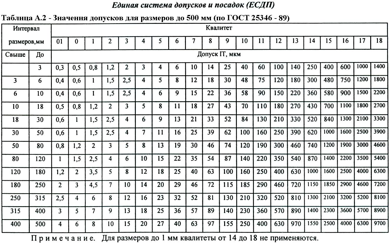 Справочные таблицы по федеральным льготам