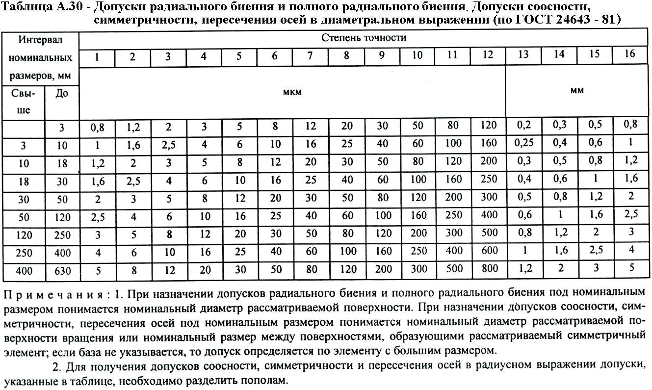 таблица квалитетов точности
