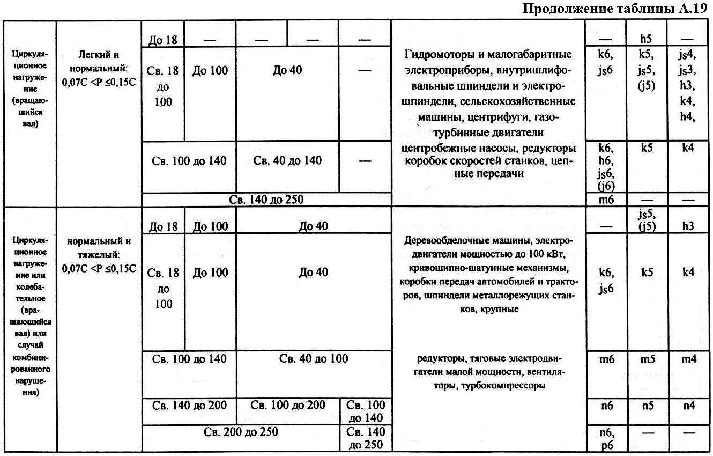 Таблица допусков система вал отверстие