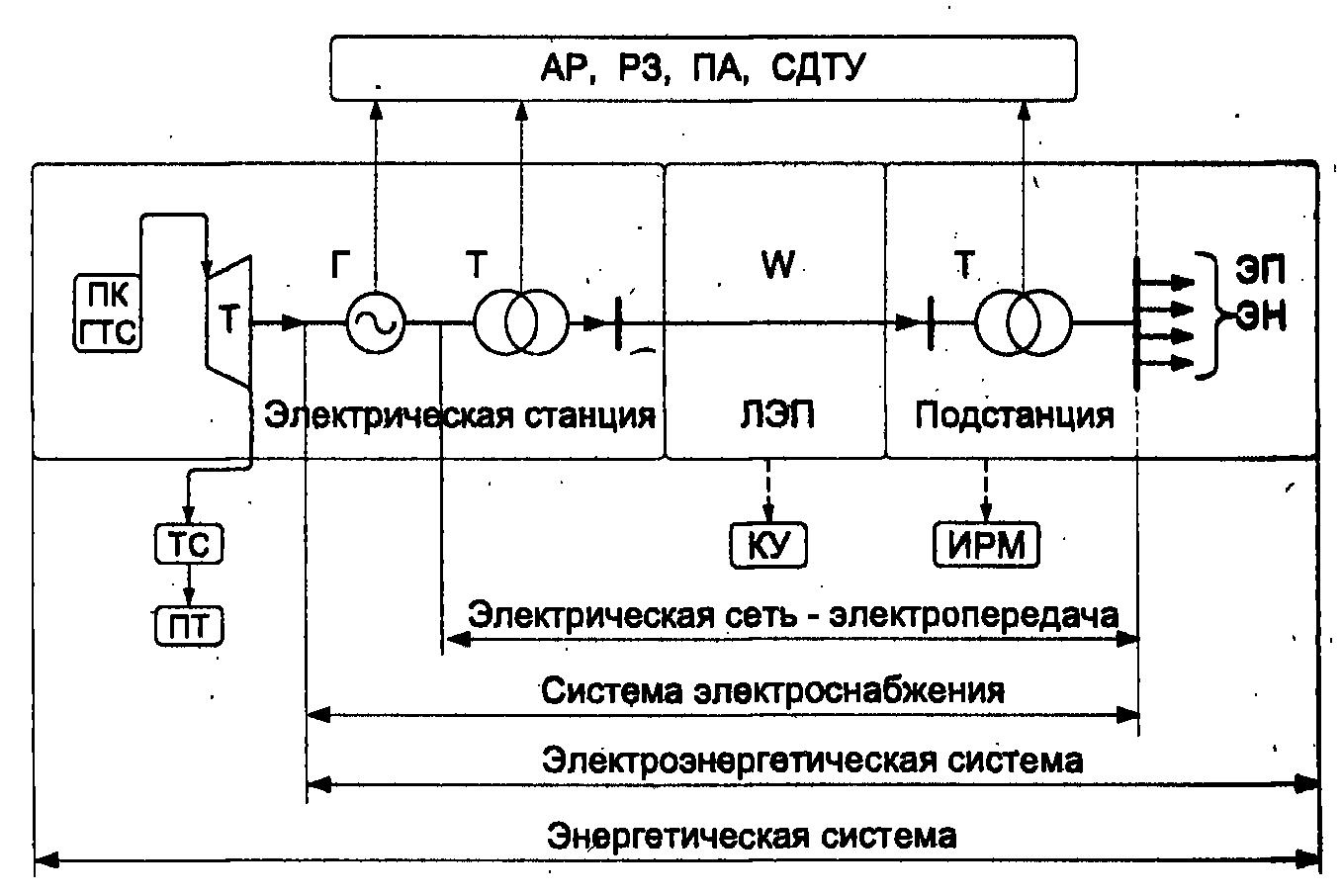 развитие системы передачи энергии
