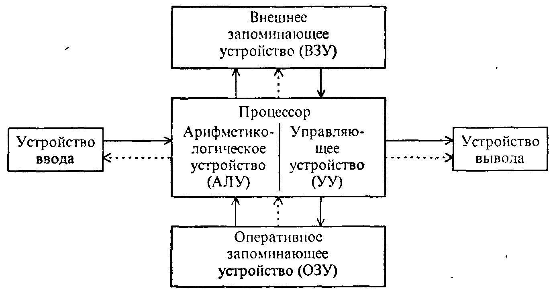 В чем состоит принцип действия компьютеров схема