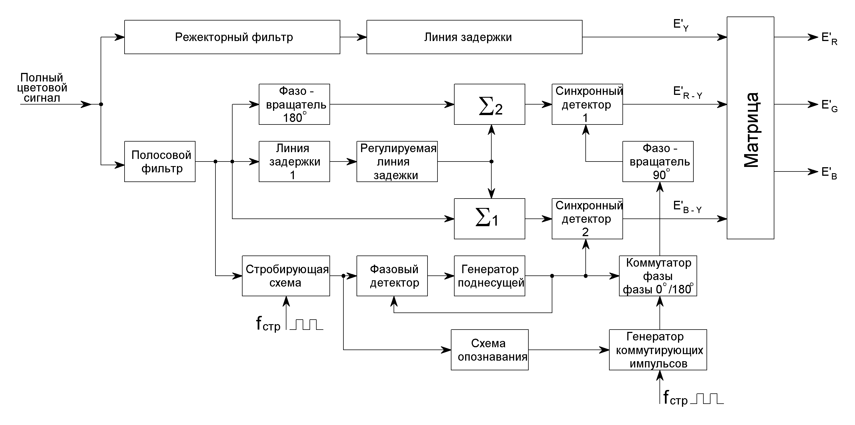 схема структурная аппаратно-студийный комплекс