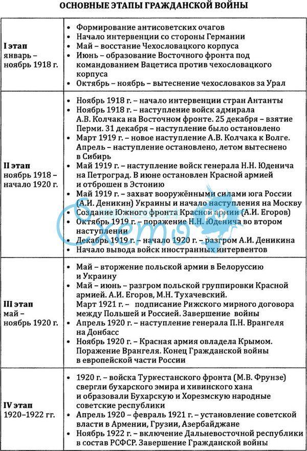 основные события гражданской войны в россии 1917-1922 дом