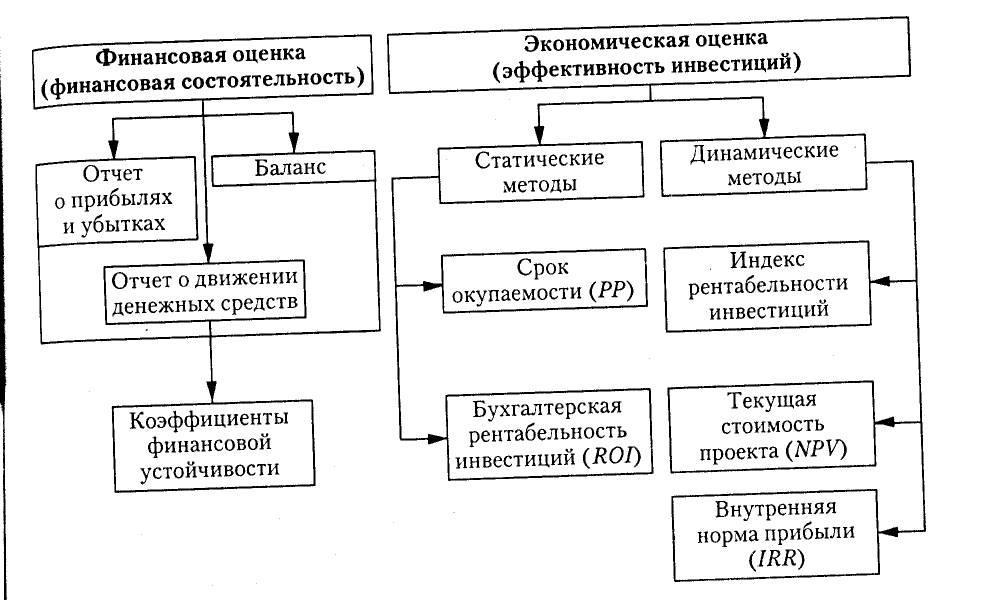 Показатели эффективности инвестиционных проектов задачи с решениями практическая работа решение экспериментальных задач гидролиз