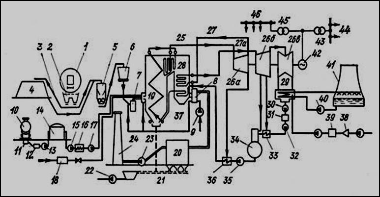 Технологическая схема тэс реферат 6290