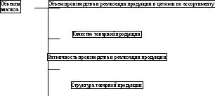 Курсовая работа 1 1 Анализ динамики и структуры производства и реализации продукции