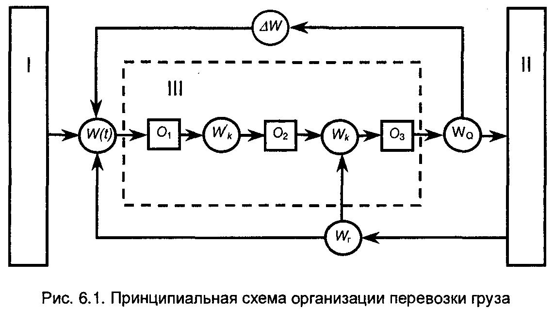 Схема транспортировки продукции