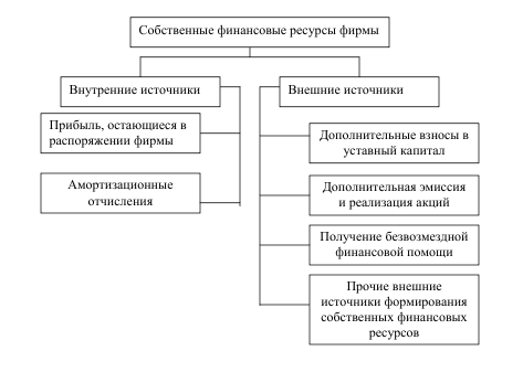 Источники формирования финансовых ресурсов Рис 2 Собственные финансовые ресурсы предприятия