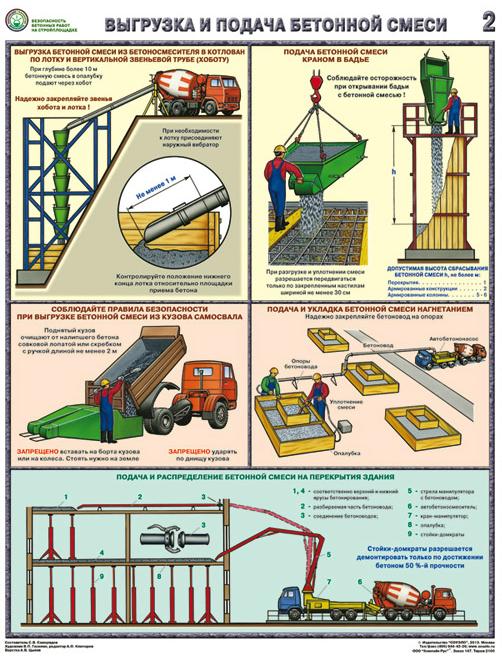 Охрана труда производство бетонной смеси пресс бетон отзывы