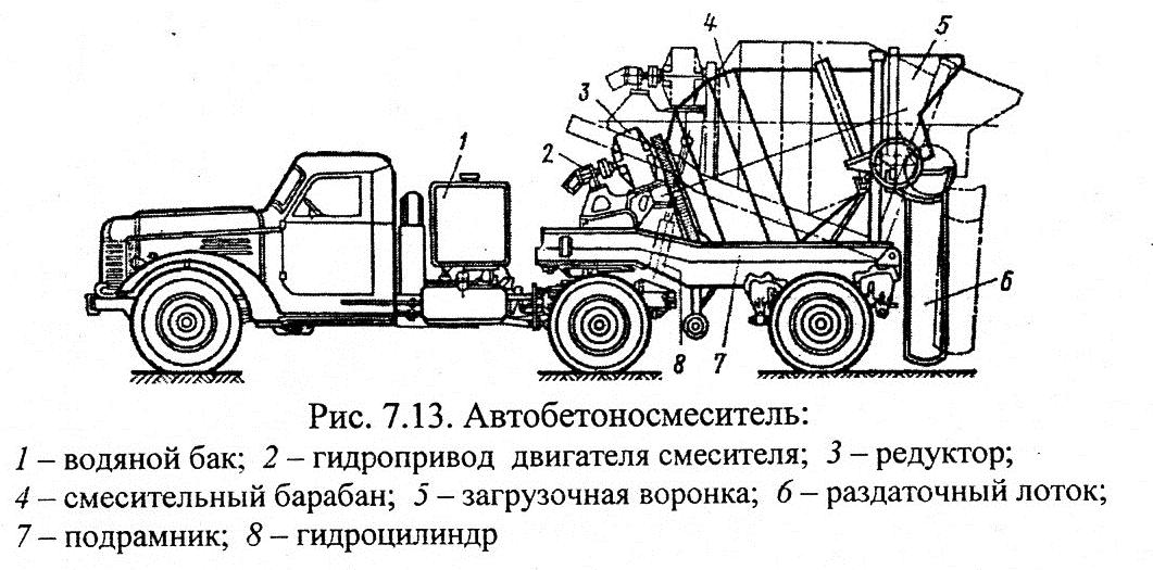 Приготовление и транспортировка бетонных смесей расход материала в керамзитобетоне