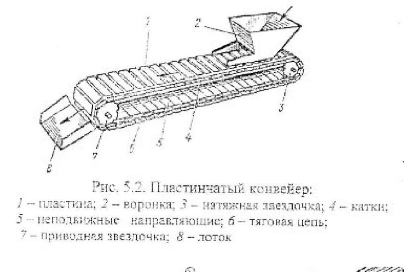Цепные конвейеры лекция vw транспортер т5 дизель