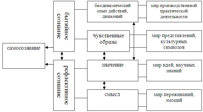 Эссе на тему структура сознания 7956