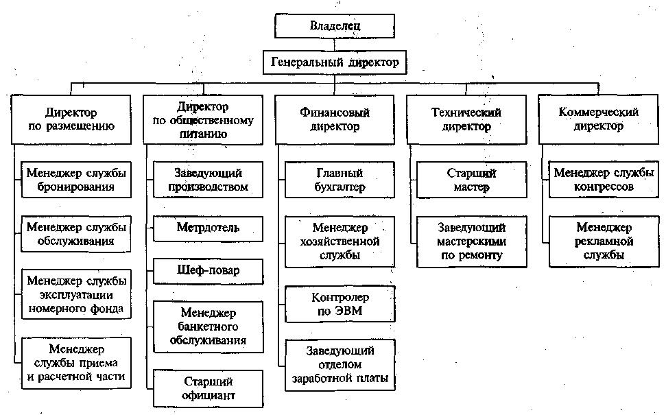 premier inn organisation structure