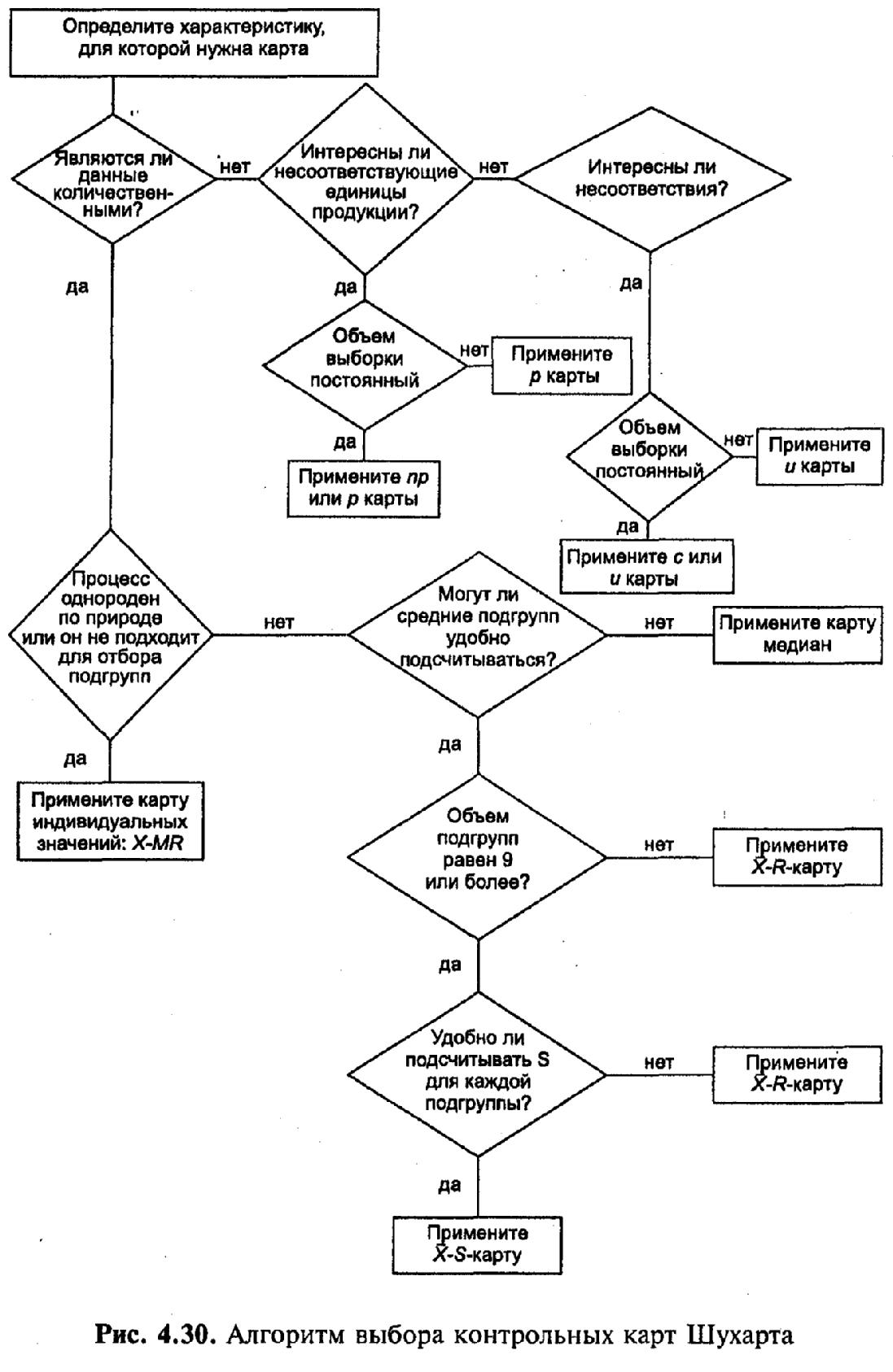 Контрольные карты Основные разновидности Классификация  Стабильность анализируется отдельно по карте для характеристики рассеяния размаху ни среднеквадратическому отклонению и по