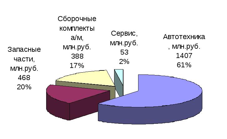Список использованной литературы На рис 1 показана структура продаж по видам продукции за 9 месяцев 2011 года
