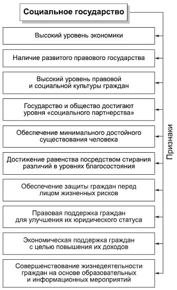 Реферат основные функции социального государства 7283