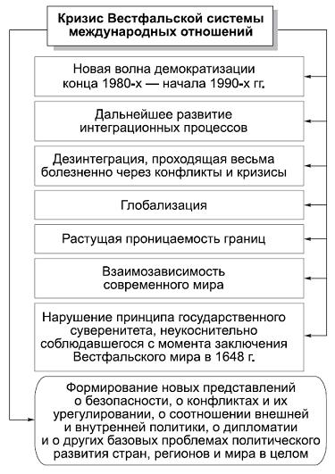 Эссе система международных отношений 951