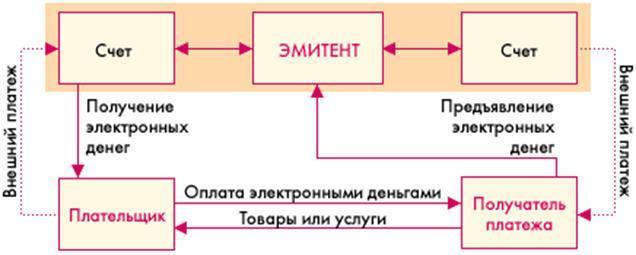 Свойства электронных денег реферат 699