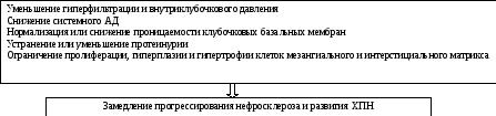 Код мкб гломерулонефрит хпн