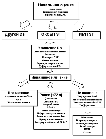 Инфаркт миокарда примеры формулировки диагноза