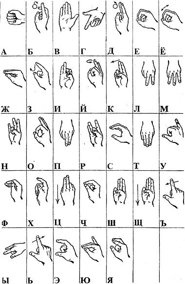 Картинка азбуки жестов руками