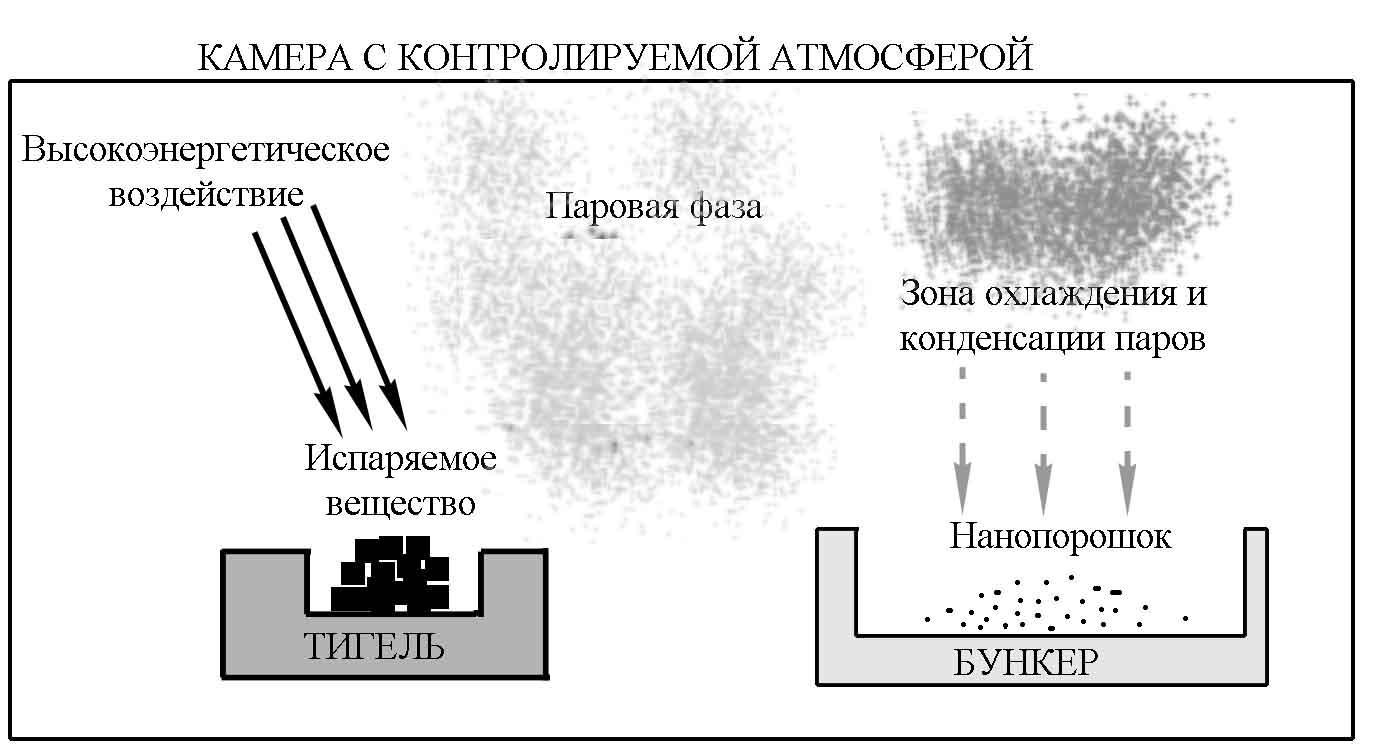 гидроэлектростаниция схема получения энергии