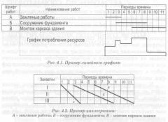 Модели организации работ в строительстве работа в вебчате старица