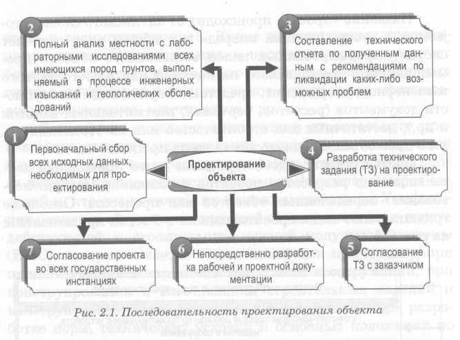 Проектно-строительные организации х крупная строительная компания Ижевск п