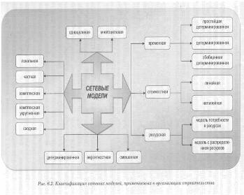 Сетевые модели производства работ подиум красноярск сайт